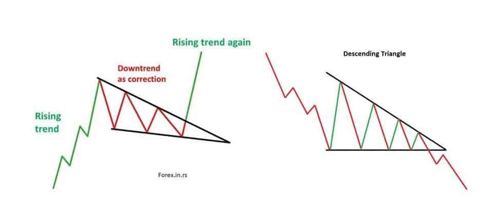 Descending triangle vs falling wedge