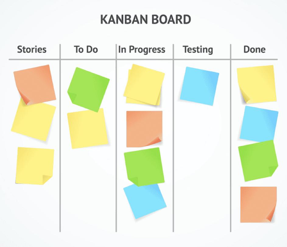 Image result for Kanban