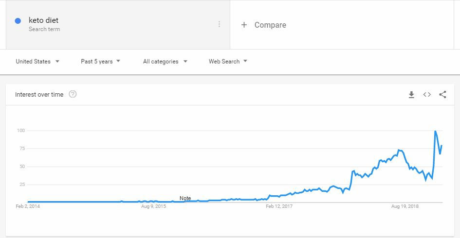 "Google Trends screenshot showing increasing search for the term ""Keto Diet"""