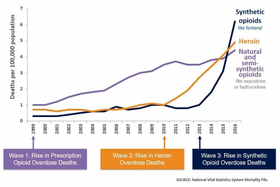 rise-in-opioid-overdose-deaths