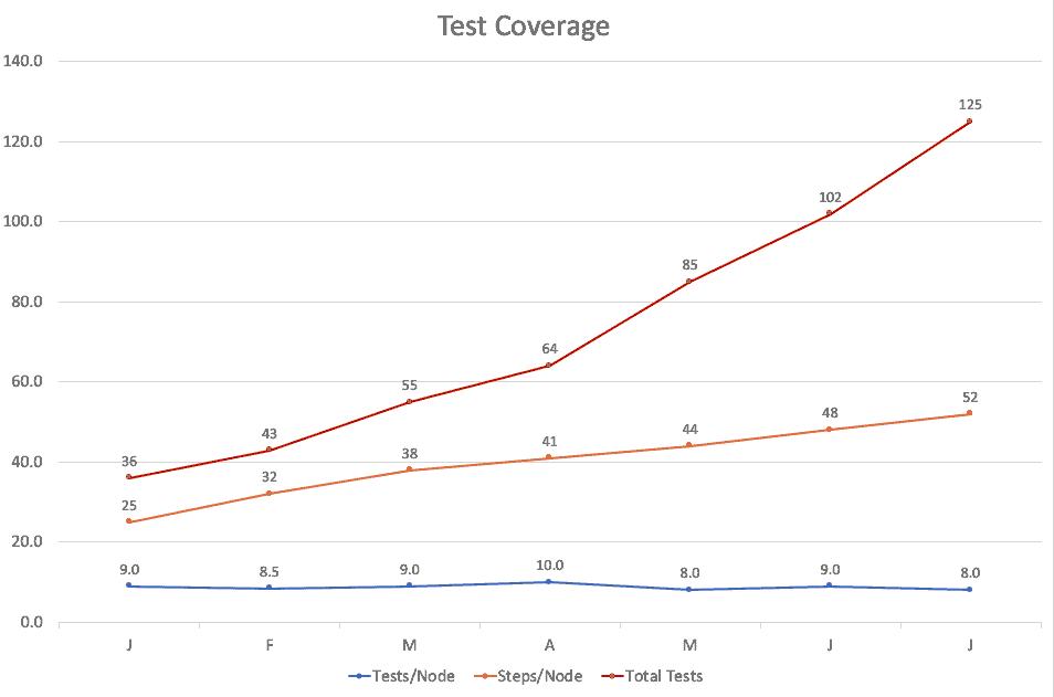 graph test coverage