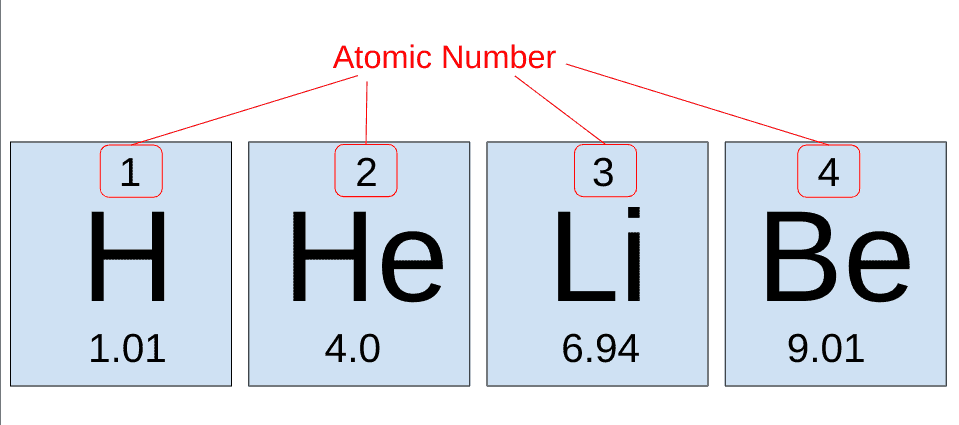 The symbols, atomic numbers, and relative atomic mass of the first four elements of the periodic table (hydrogen, helium, lithium, and beryllium)