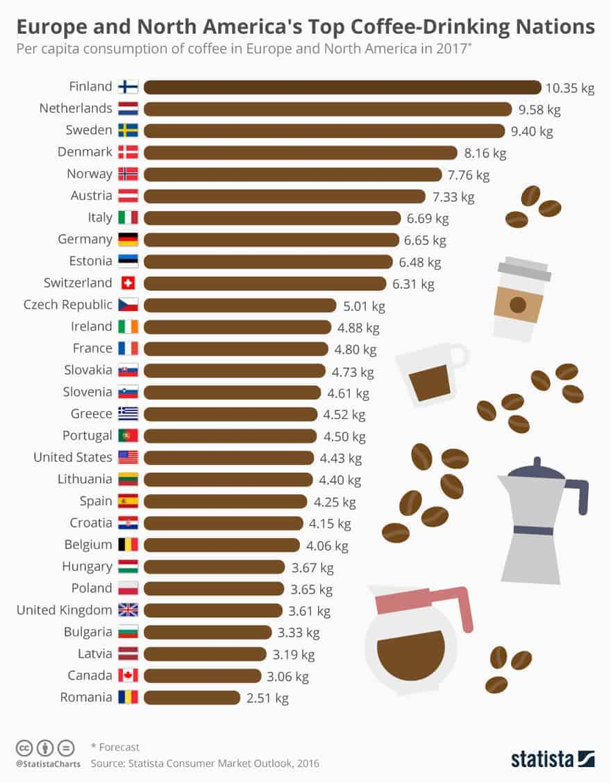 Top coffee drinking countries