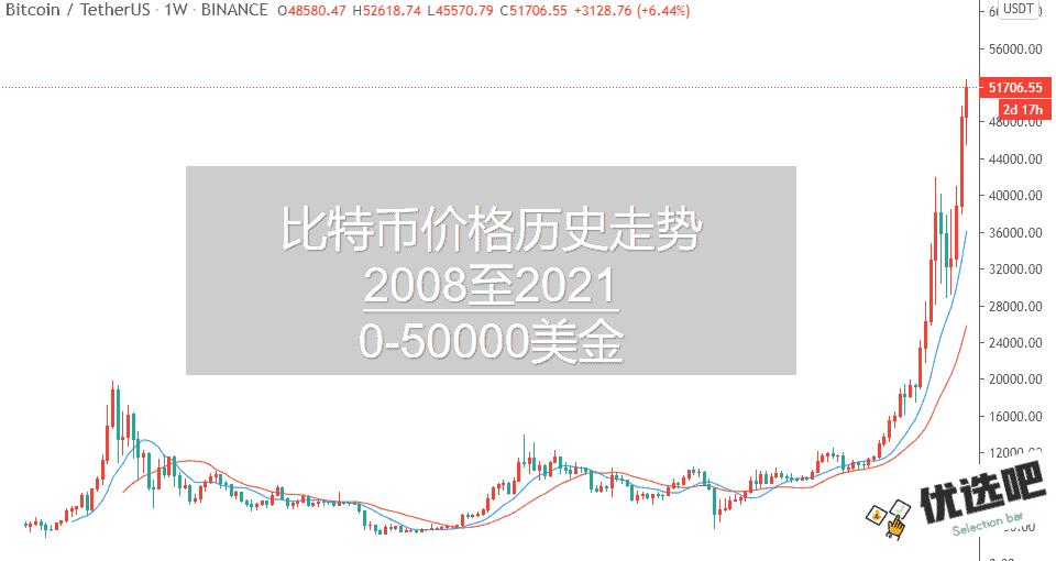 比特币价格历史