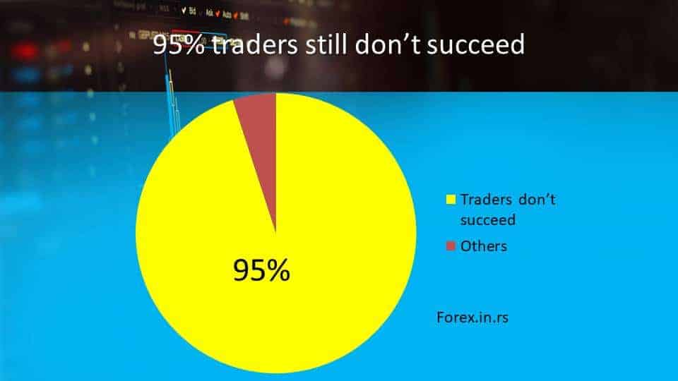 forex trading statistics about traders that don't succed