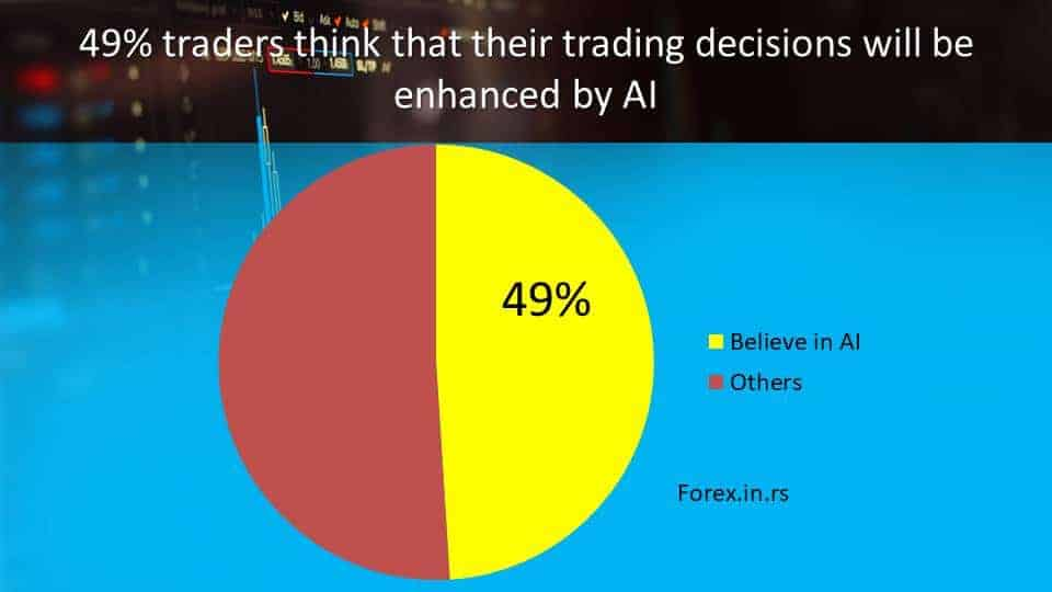 forex trading statistics about AI and robots and EA