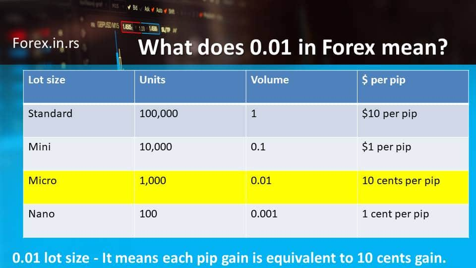 What does 0.01 in Forex mean. position size table