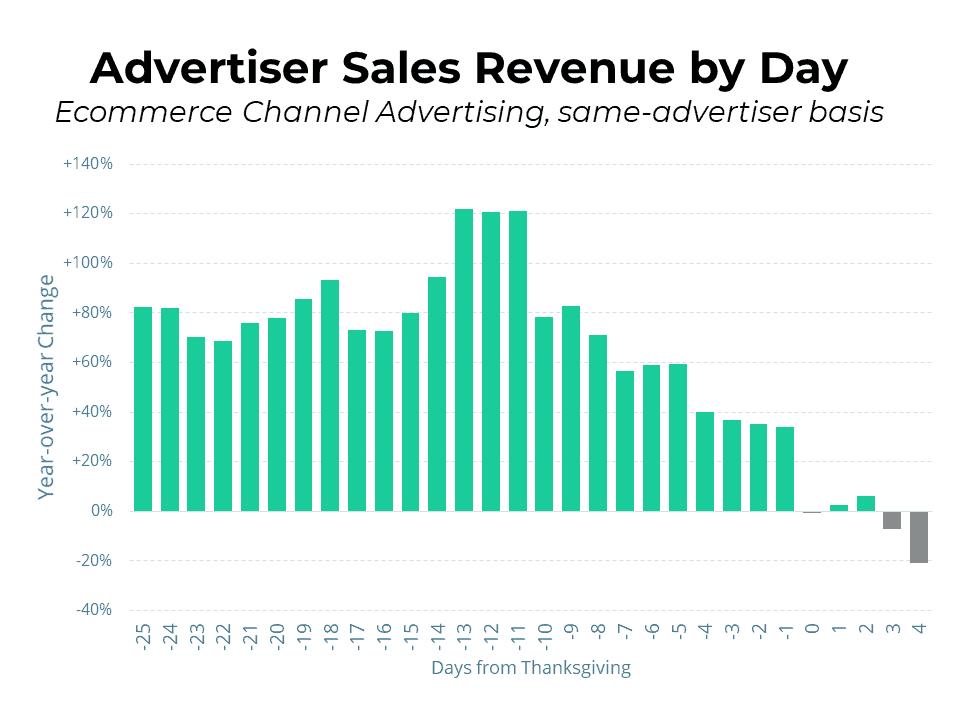 cyber monday 2020 advertiser sales