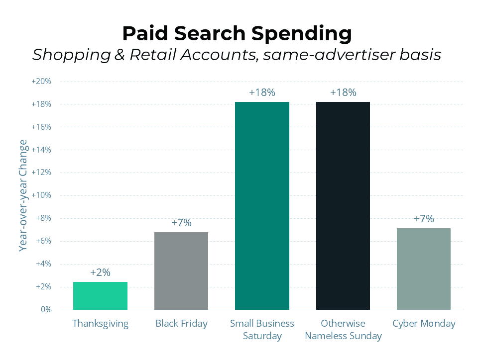 cyber monday paid search spend