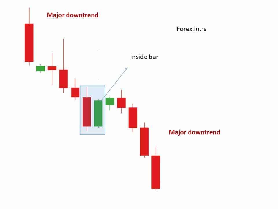 inside bar trading pattern