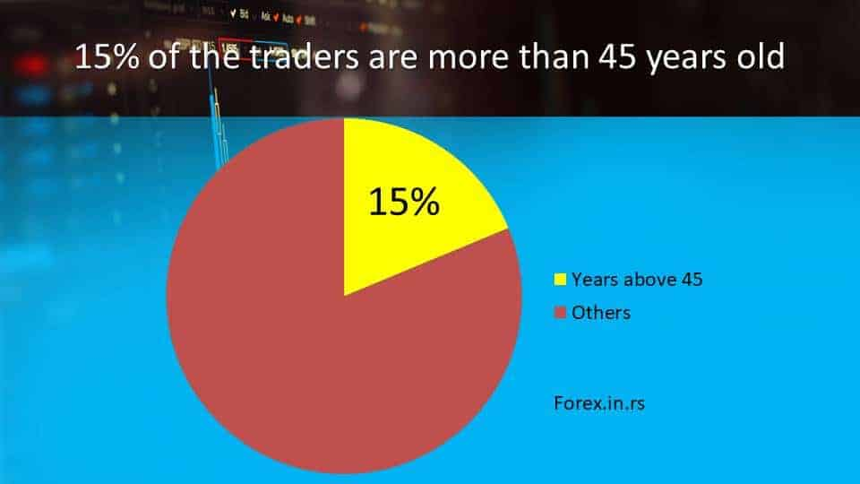 forex trading statistics about traders above 45 years old