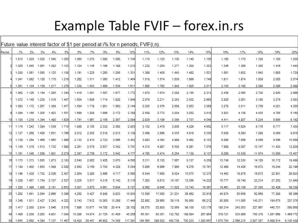 future value interest factor Table