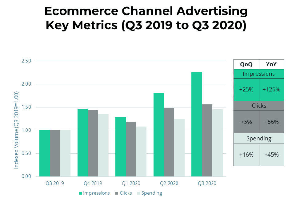 ecommerce channel advertising predictions