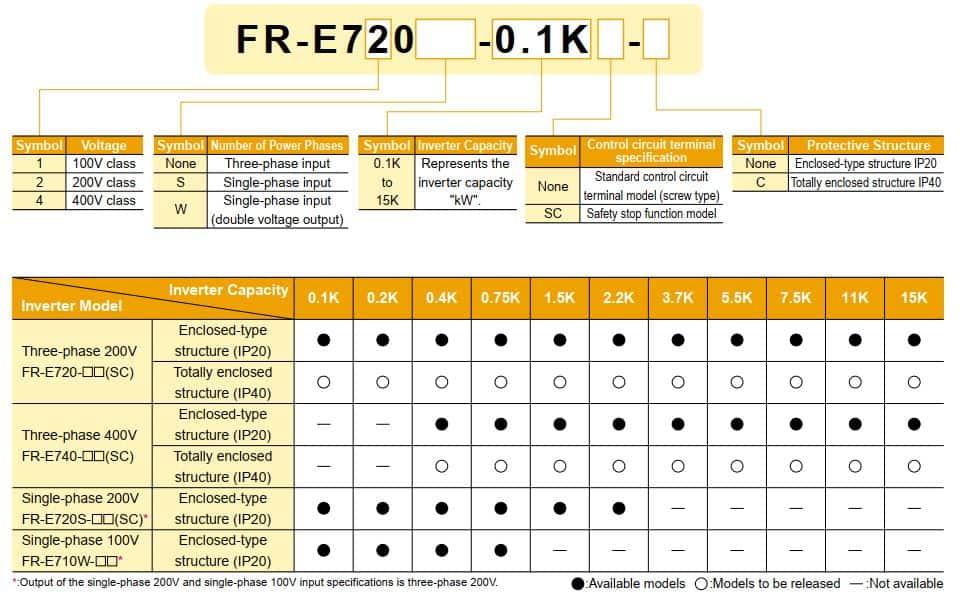 Hướng dẫn đọc thông số biến tần mitsubishi FR-E700
