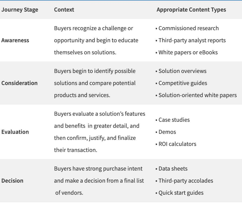 B2B content types by journey stage