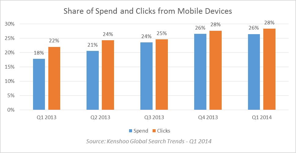 mobile spend clicks Q114