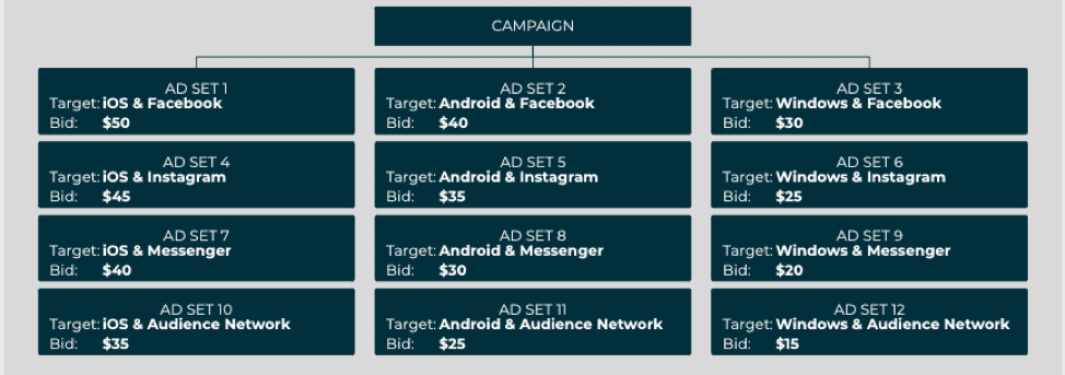 Multiple ad sets are needed if you don't use Audience Bid Multipliers