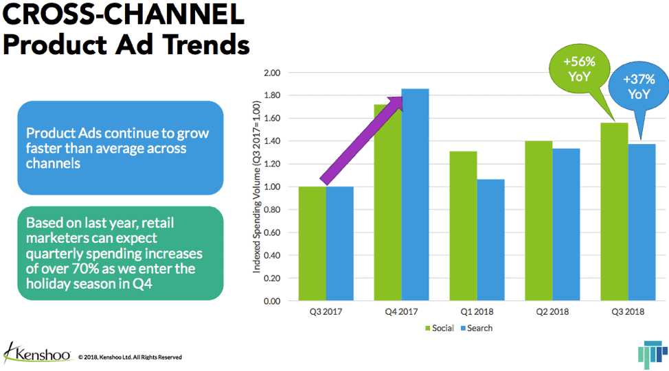 Cross Channel Product Ad Trends