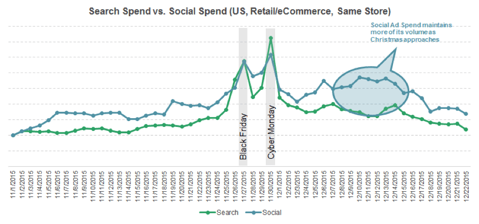 search v social holiday spending