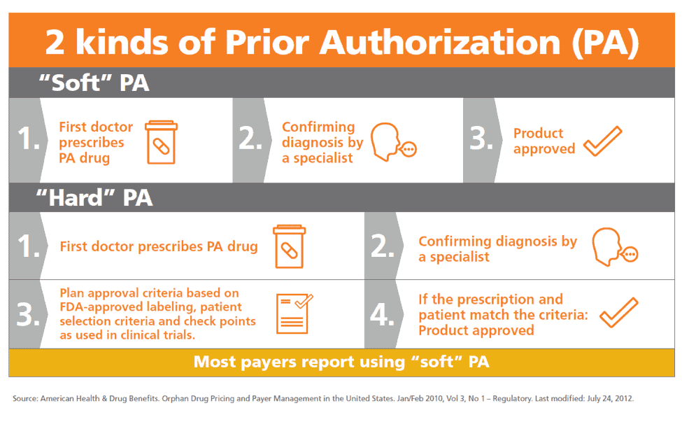 Soft and Hard Prior Authorization process explained in a graph