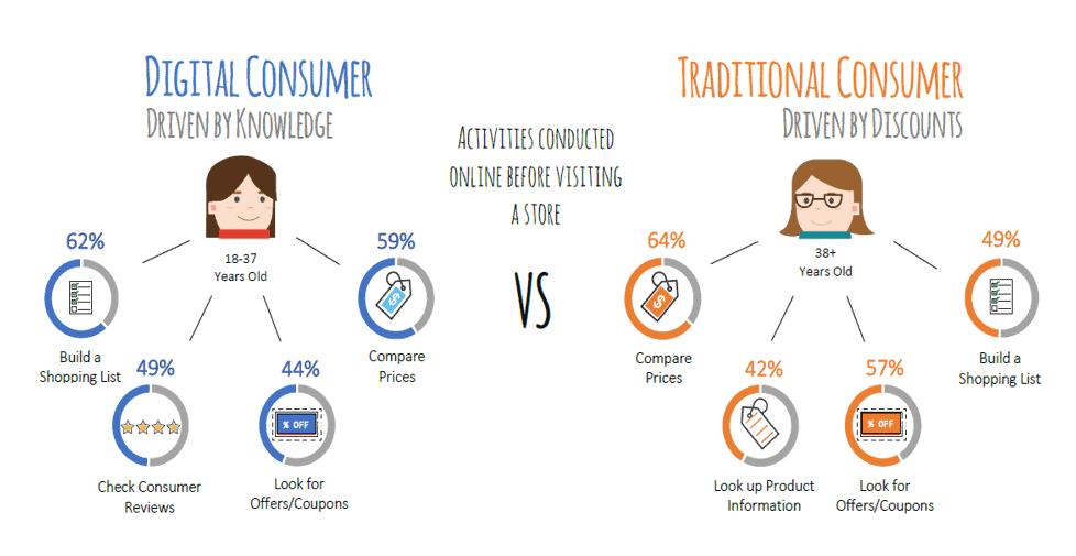 Consumer shopping behavior - motivation