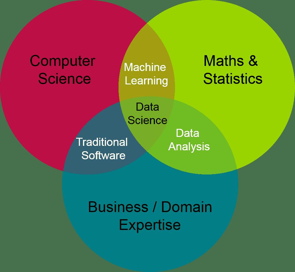 data-science-venn-diagram.png