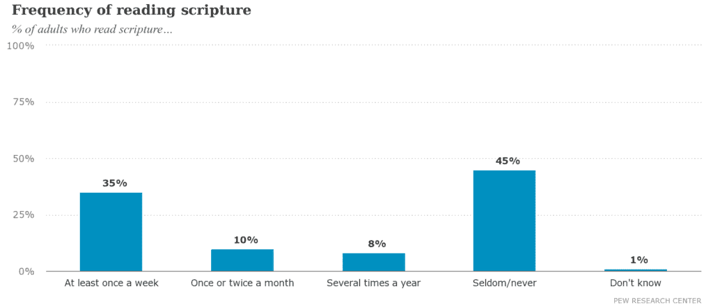 Frequency of reading scripture - Pew Research Center