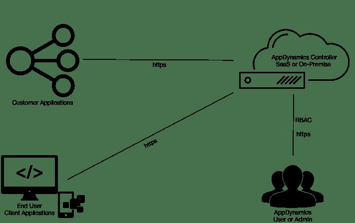 AppDynamics architecture
