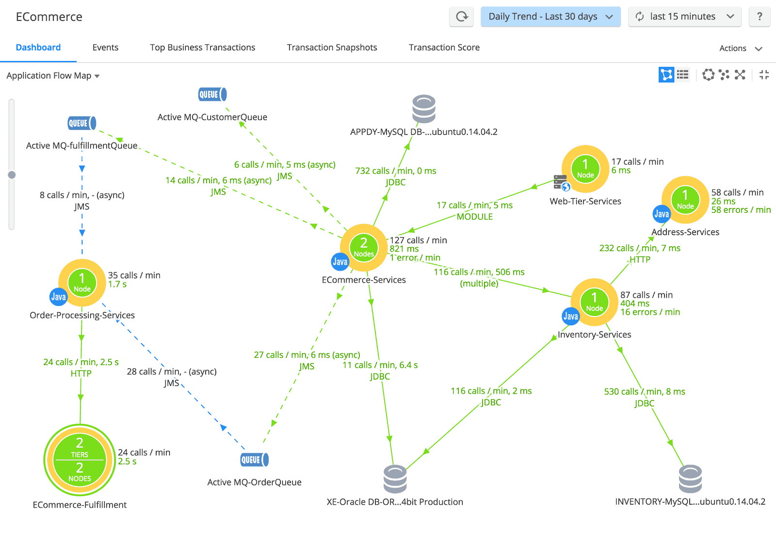 The AppDynamics topology map