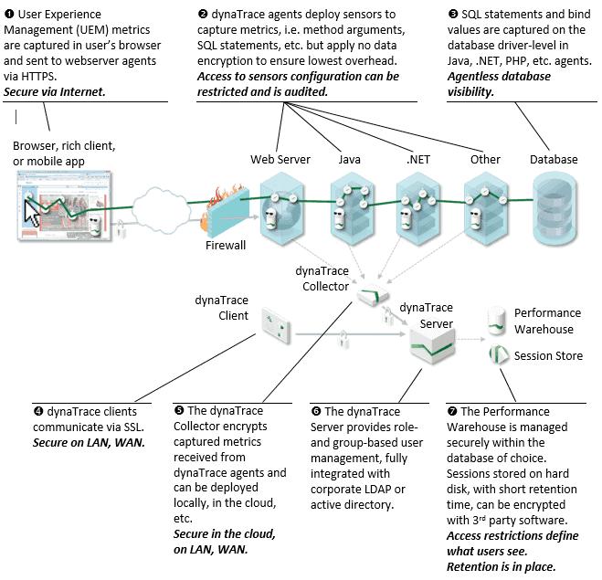Dynatrace architecture
