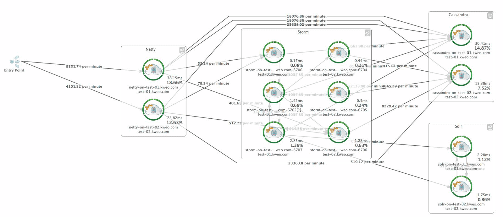 The Dynatrace topology map