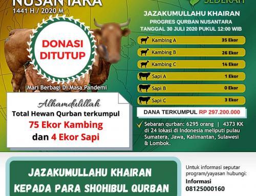 Penutupan Donasi – TEBAR QURBAN NUSANTARA 1441 H
