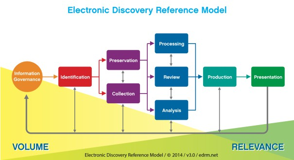 Version 3 of the Electronic Discovery Reference Model