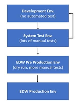 Figure 1: Enabling Rapid Deployment to Production:  From Months to Days