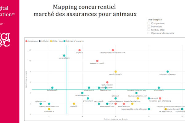 Mapping concurrentiel Digital Evaluation : exemple sur le marché assurance des animaux