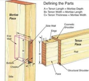 mortise joint diagram