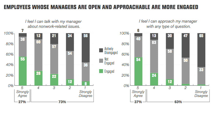 Gallup employee engagement study shows rapport matters