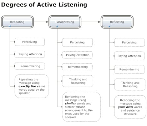 qualities of a good leader - show active listening skills