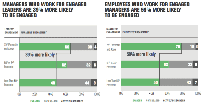 low employee morale can be caused by gallup's cascade effect