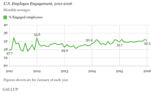 people leave managers, not companies - gallup engagement scores are low