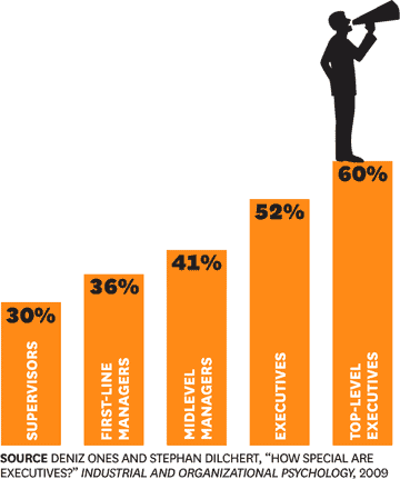 introverted leadership - extroverts are more common at higher levels