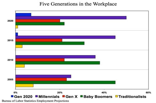 Managing Generational Differences has to happen across 5 generations