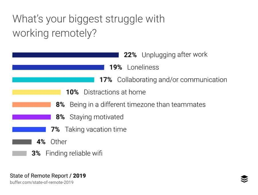 challenges for remote workers