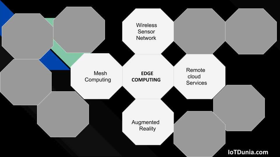 What is Edge computing? Is it essential for the IoT ?
