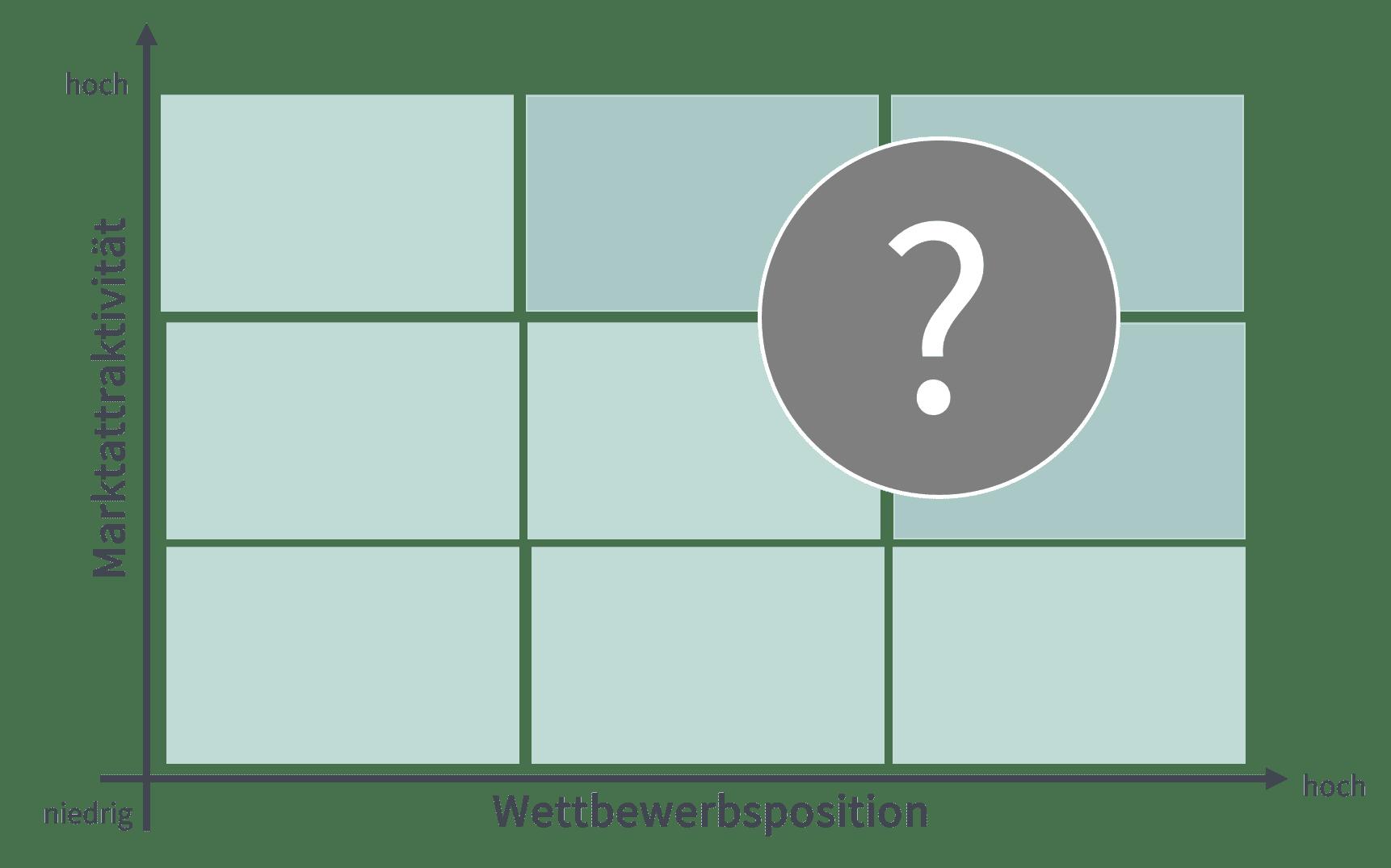 Das Bild zeigt eine 9 Felder Matrix. Das Bild steht für die neuen Geschäftsfelder die sich im Tiny House Markt ergeben