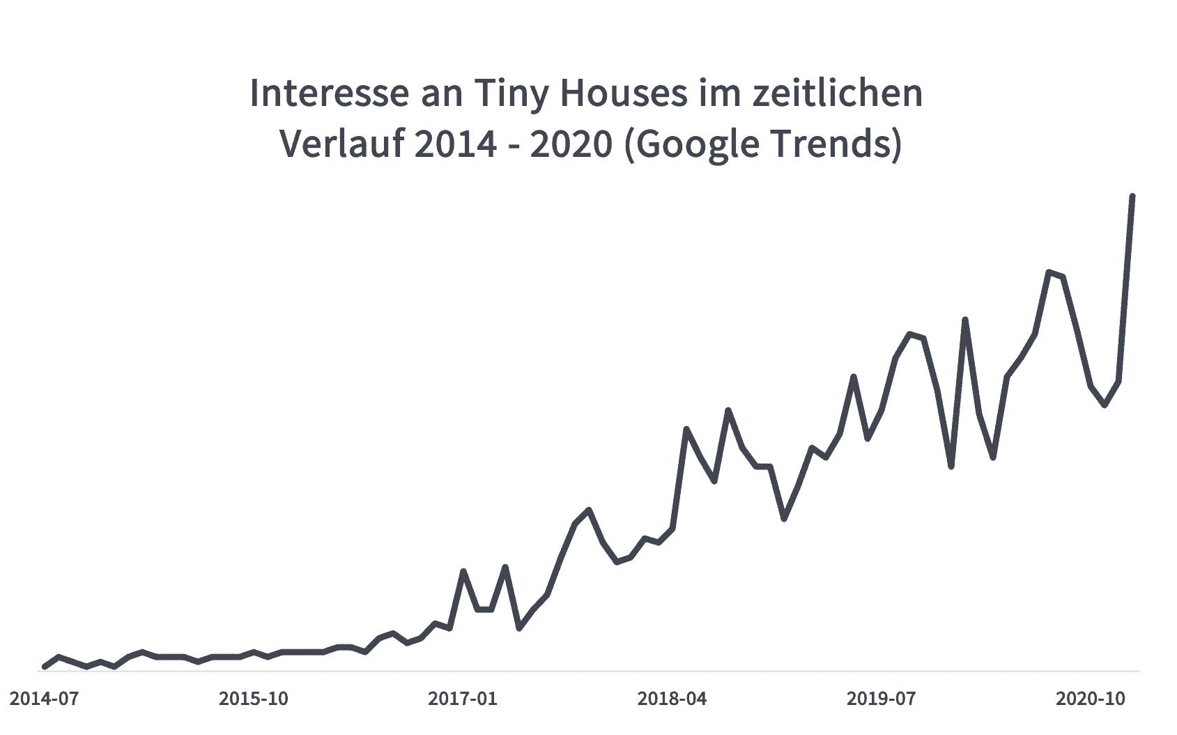 """Das Bild zeigt ein Diagramm, dass die Entwicklung des Begriffs """"Tiny House"""" bei Google Trends zeigt"""