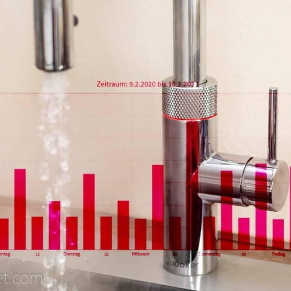 So viel Strom verbraucht der Quooker Wasserhahn wirklich
