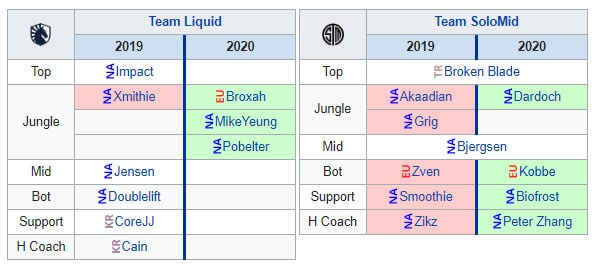 Team Liquid and Team SoloMid Roster Changes for NA LCS 2020