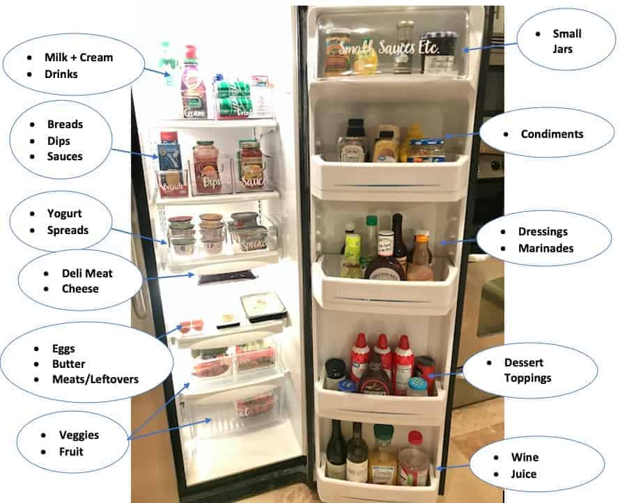 Organize a side-by-side refrigerator: fridge zones