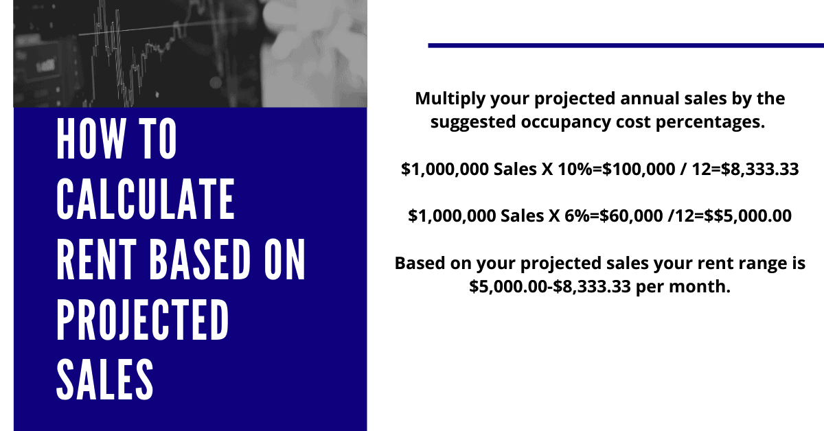 How to calculate sales based on projected sales